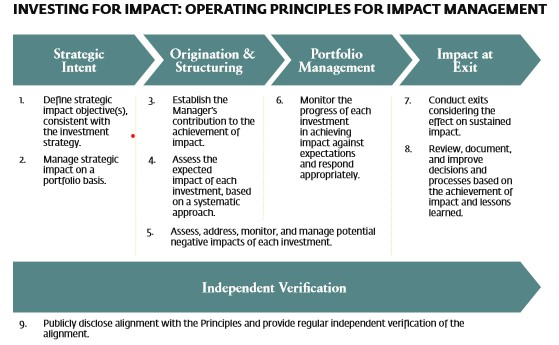 Impact invetsing